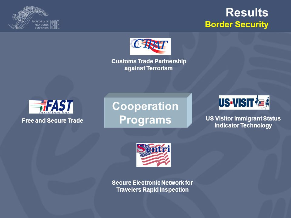 Customs Trade Partnership against Terrorism Free and Secure Trade Secure Electronic Network for Travelers Rapid Inspection US Visitor Immigrant Status Indicator Technology Cooperation Programs Results Border Security