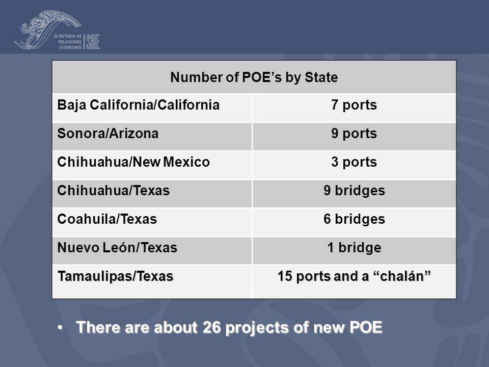 Number of POE's by State Baja California/California7 ports Sonora/Arizona9 ports Chihuahua/New Mexico3 ports Chihuahua/Texas9 bridges Coahuila/Texas6 bridges Nuevo León/Texas1 bridge Tamaulipas/Texas 15 ports and a chalán There are about 26 projects of new POEThere are about 26 projects of new POE