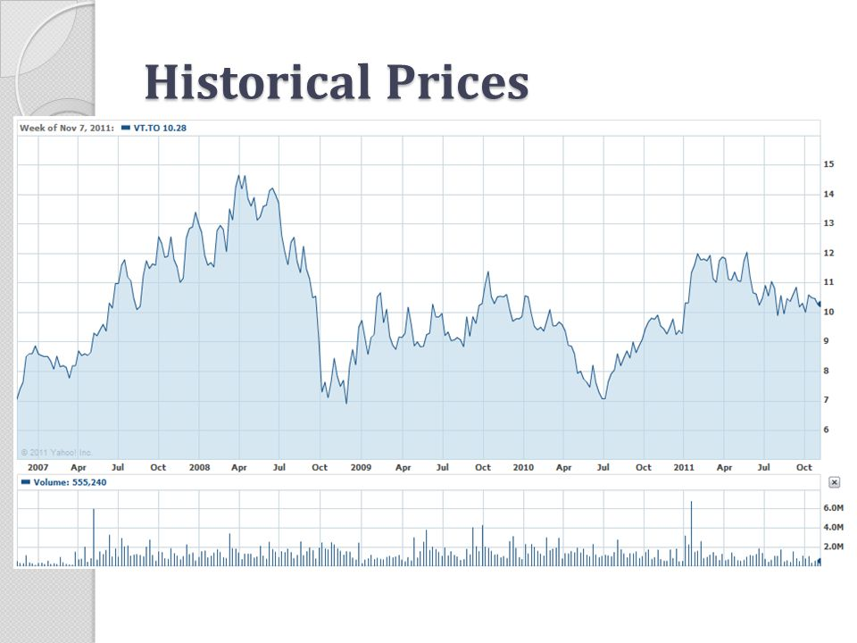 Historical Prices