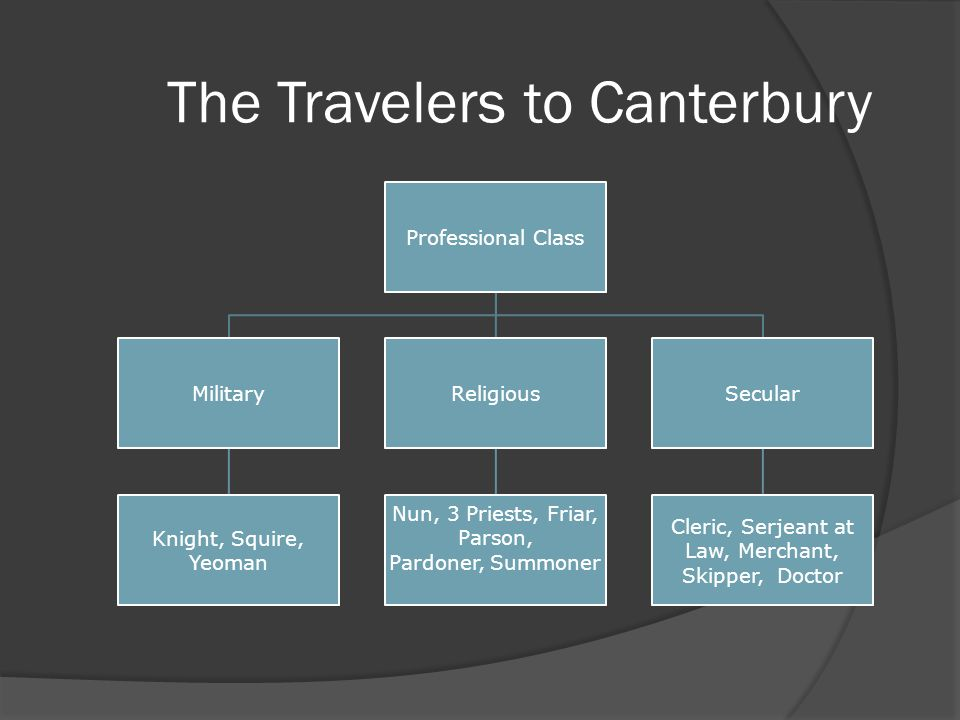 The Travelers to Canterbury Working Class Plowman Haberdasher Cook Dyer Miller Carpenter Reeve Weaver Host Carpetmaker