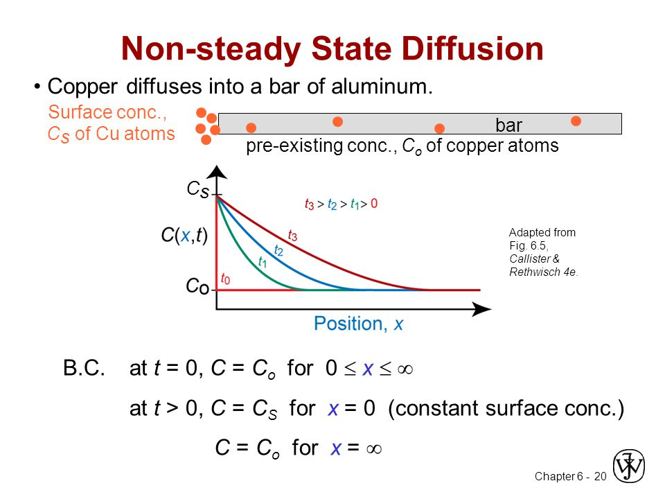 Chapter 6 - 20 Non-steady State Diffusion Adapted from Fig.