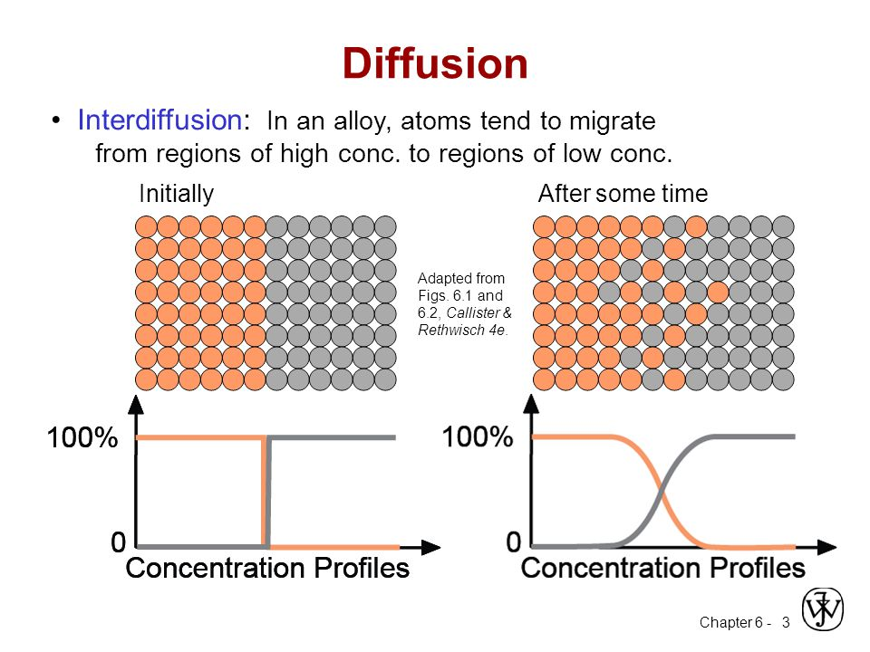 Chapter 6 - 4 Self-diffusion: In an elemental solid, atoms also migrate.