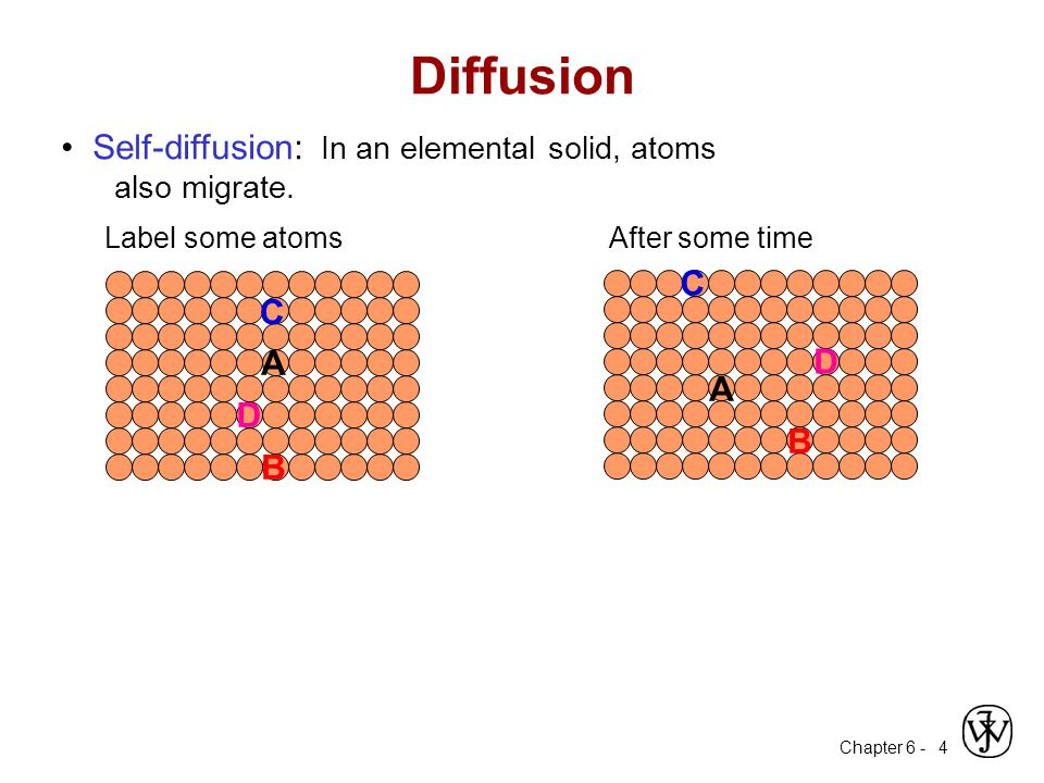 Chapter 6 - 5 Diffusion Mechanisms Vacancy Diffusion: atoms exchange with vacancies applies to substitutional impurities atoms rate depends on: -- number of vacancies -- activation energy to exchange.