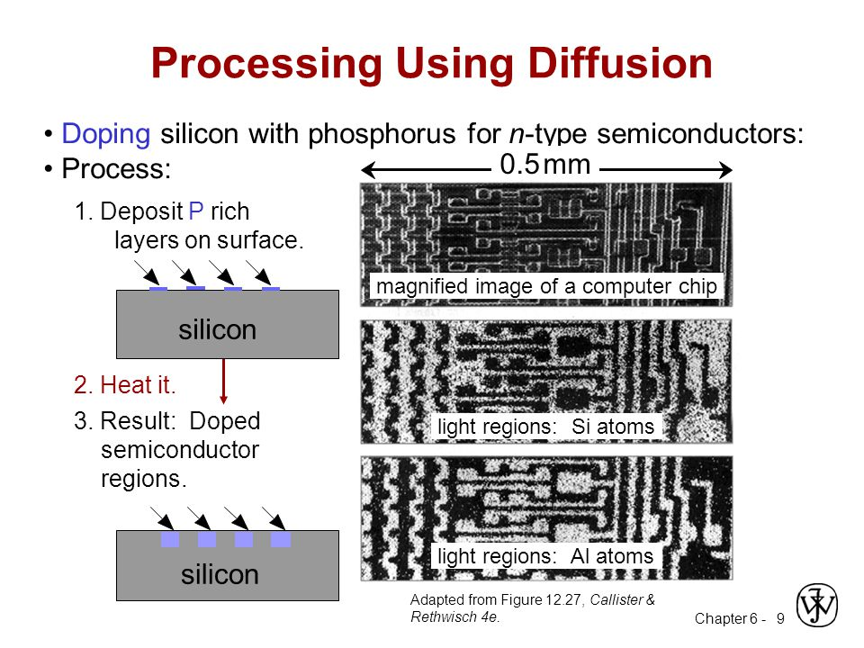 Chapter 6 - 9 Doping silicon with phosphorus for n-type semiconductors: Process: 3.