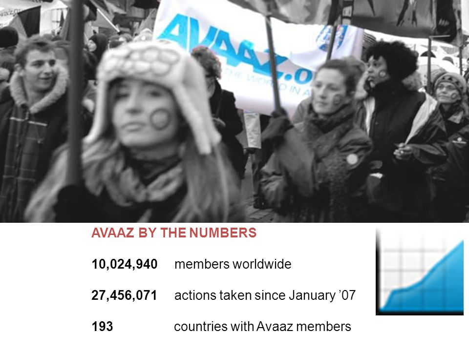 AVAAZ BY THE NUMBERS 10,024,940 members worldwide 27,456,071 actions taken since January '07 193 countries with Avaaz members