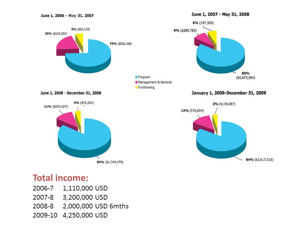 Total income: 2006-71,110,000 USD 2007-83,200,000 USD 2008-82,000,000 USD 6mths 2009-104,250,000 USD