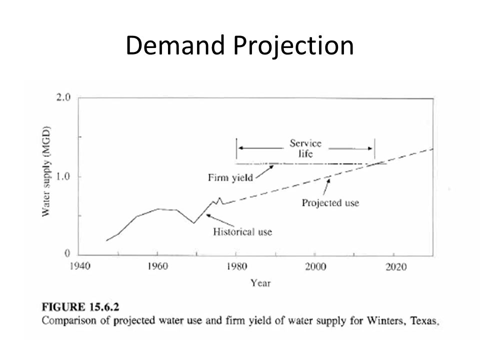 Demand Projection