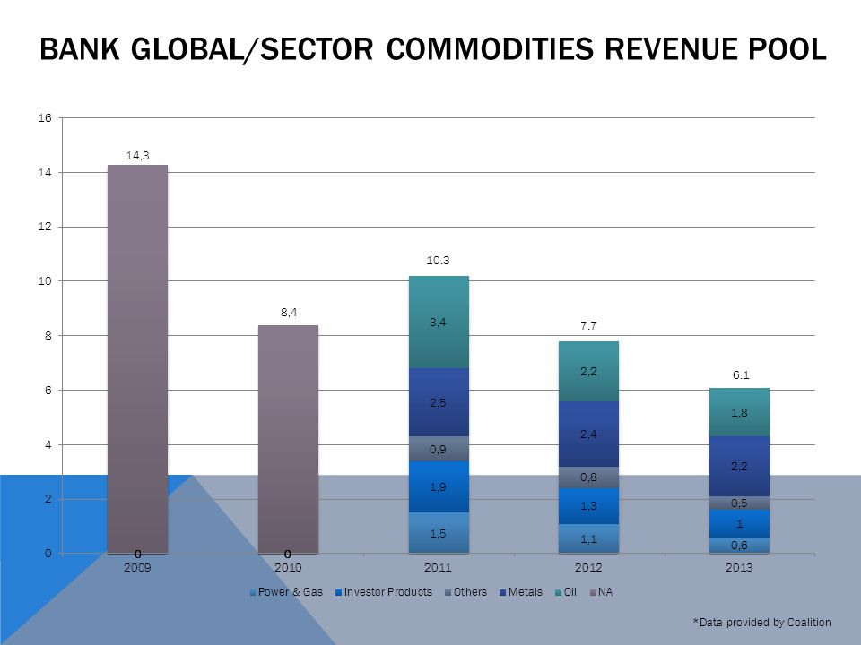 BANK GLOBAL/SECTOR COMMODITIES REVENUE POOL *Data provided by Coalition