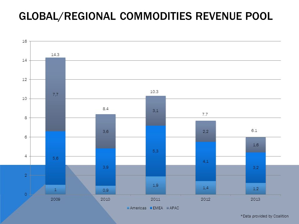 GLOBAL/REGIONAL COMMODITIES REVENUE POOL *Data provided by Coalition 14.3 8.4 10.3 7.7 6.1