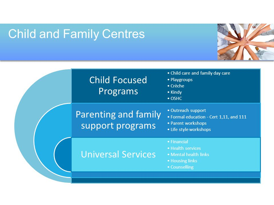 Child and Family Centres Child Focused Programs Parenting and family support programs Universal Services Child care and family day care Playgroups Crè
