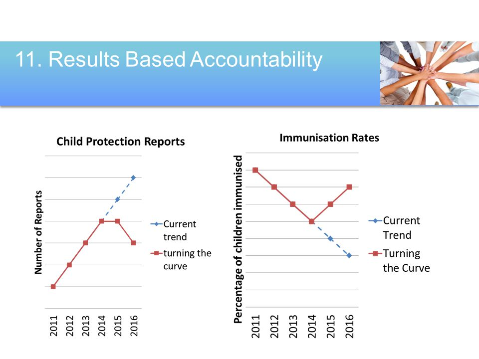 11. Results Based Accountability