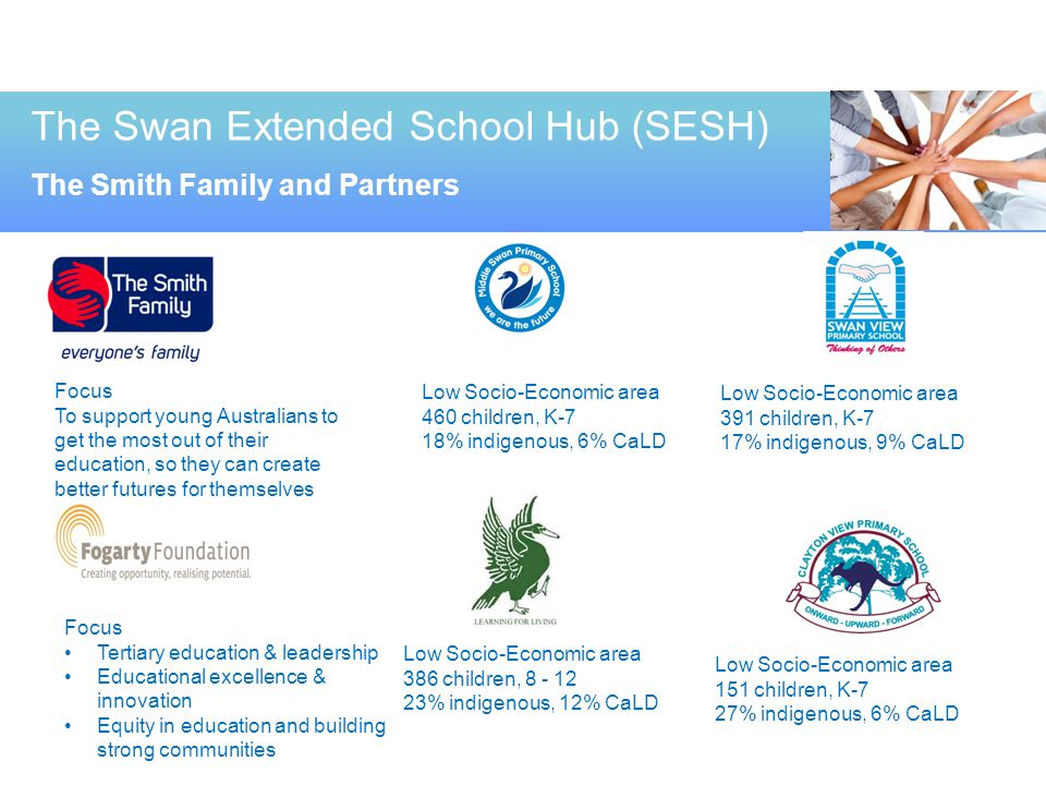The Swan Extended School Hub (SESH) The Smith Family and Partners Focus To support young Australians to get the most out of their education, so they c