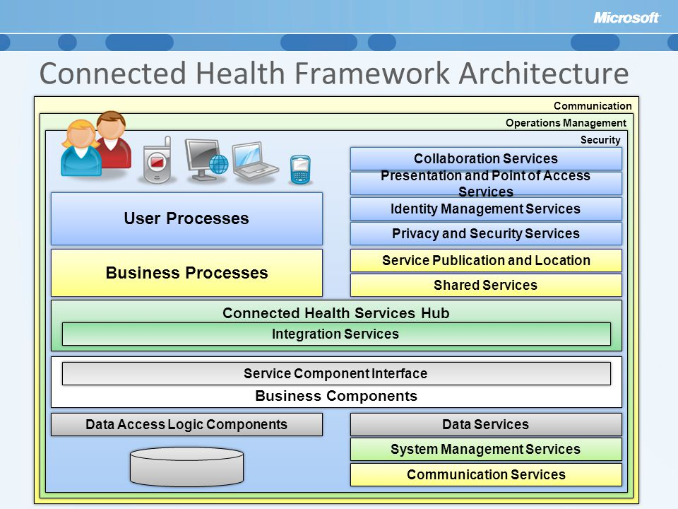 Connected Health Framework Architecture Communication Operations Management Security Collaboration Services Presentation and Point of Access Services Identity Management Services Privacy and Security Services Service Publication and Location Shared Services System Management Services Communication Services Data Services User Processes Business Processes Connected Health Services Hub Integration Services Business Components Service Component Interface Data Access Logic Components