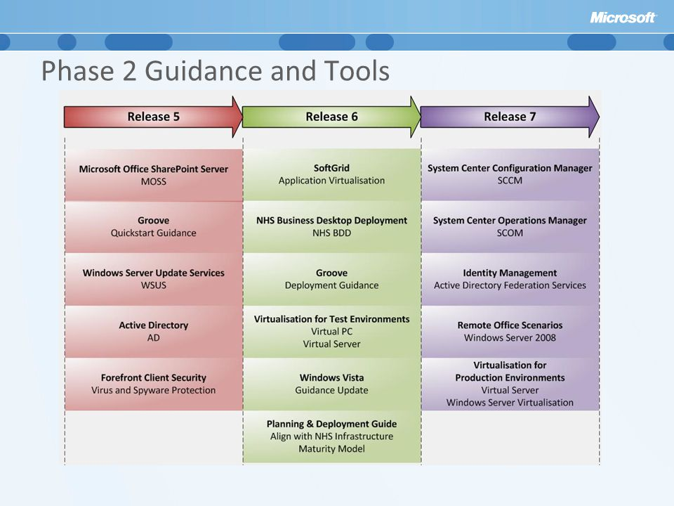 Phase 2 Guidance and Tools