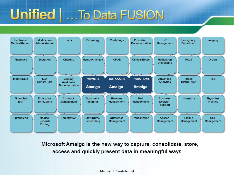 Microsoft Confidential VIEWERSFUNCTIONSDATA CORE Microsoft Amalga is the new way to capture, consolidate, store, access and quickly present data in meaningful ways LabsCardiologyProcedure Documentation Medication Administration HemodynamicsCPOEPharmacyDictationMedication Dispensing PACS Mobile DataICU/ Critical Care Advanced Analytics Contract Management Claims Management Revenue Management Bed Management Financial/ ERP Enterprise Scheduling Business Decision Support Inventory RegistrationStaff/Nurse Scheduling Outcomes Management Transcription Electronic Medical Record OR Management Emergency Department Image Distribution PurchasingAccess Management Nursing Workflow/ Documentation ChartingClinical Notes Pathology Document Imaging Medical Records Coding Orders Call Management Physician Practice Imaging RIS Amalga