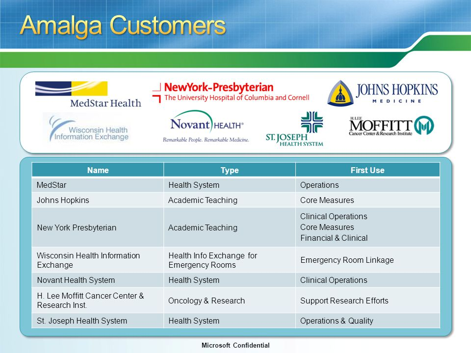 Microsoft Confidential NameTypeFirst Use MedStarHealth SystemOperations Johns HopkinsAcademic TeachingCore Measures New York PresbyterianAcademic Teaching Clinical Operations Core Measures Financial & Clinical Wisconsin Health Information Exchange Health Info Exchange for Emergency Rooms Emergency Room Linkage Novant Health SystemHealth SystemClinical Operations H.