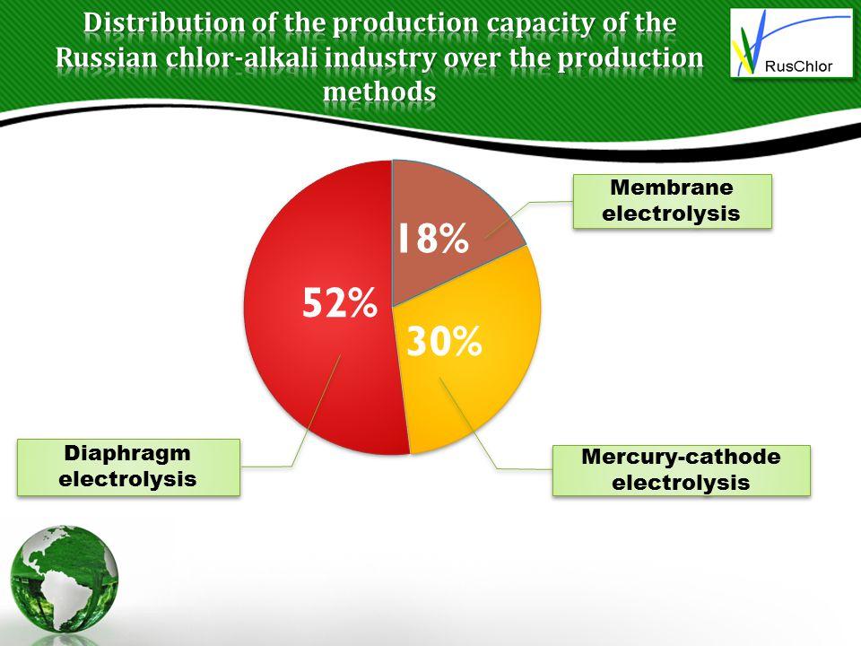 Membrane electrolysis Mercury-cathode electrolysis Diaphragm electrolysis