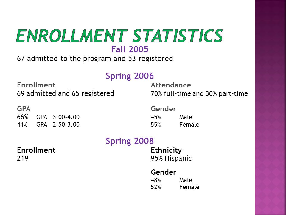 Fall 2005 67 admitted to the program and 53 registered Spring 2006 EnrollmentAttendance 69 admitted and 65 registered 70% full-time and 30% part-time GPAGender 66% GPA 3.00-4.0045%Male 44%GPA 2.50-3.0055%Female Spring 2008 Enrollment Ethnicity 21995% Hispanic Gender 48%Male 52%Female
