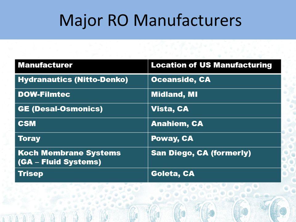 Major RO Manufacturers ManufacturerLocation of US Manufacturing Hydranautics (Nitto-Denko)Oceanside, CA DOW-FilmtecMidland, MI GE (Desal-Osmonics)Vista, CA CSMAnahiem, CA TorayPoway, CA Koch Membrane Systems (GA – Fluid Systems) San Diego, CA (formerly) TrisepGoleta, CA