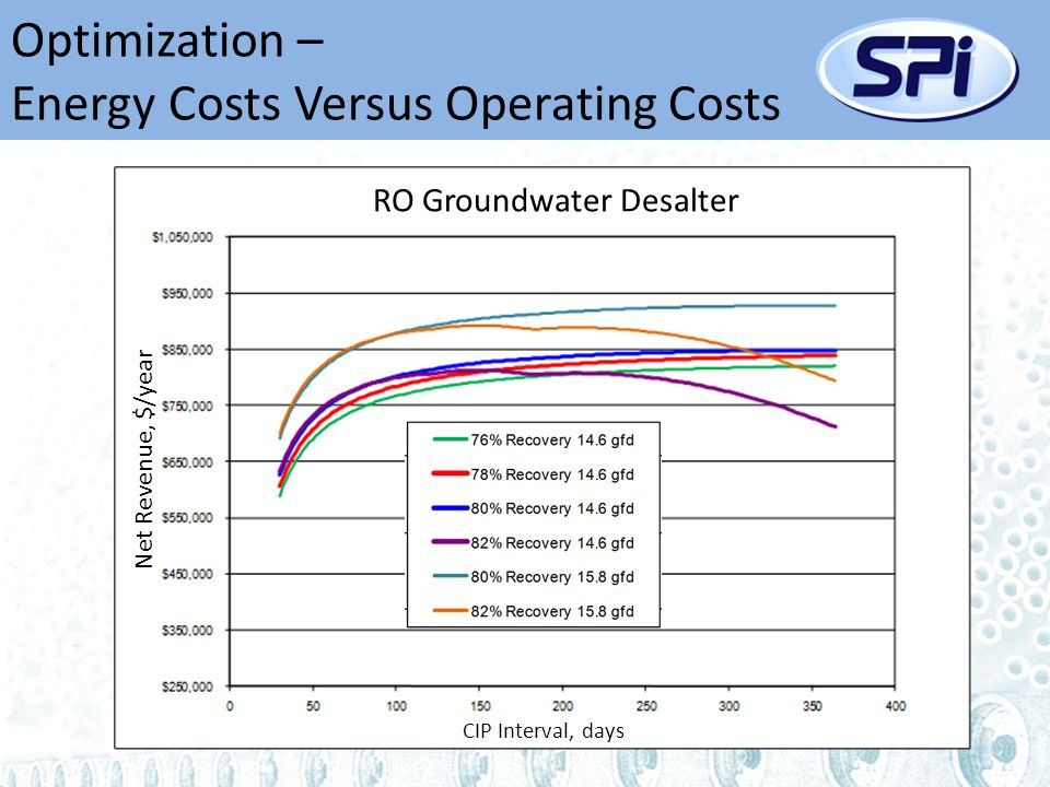 Optimization – Energy Costs Versus Operating Costs Net Revenue, $/year CIP Interval, days RO Groundwater Desalter