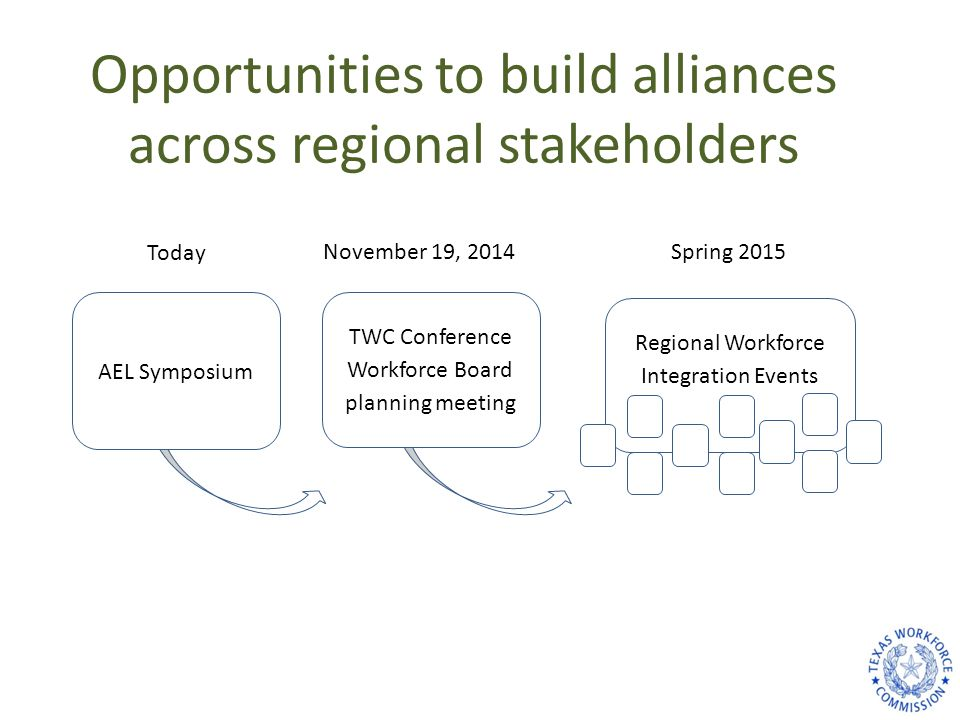 Regional Workforce Integration Events AEL Symposium TWC Conference Workforce Board planning meeting November 19, 2014Spring 2015 Today