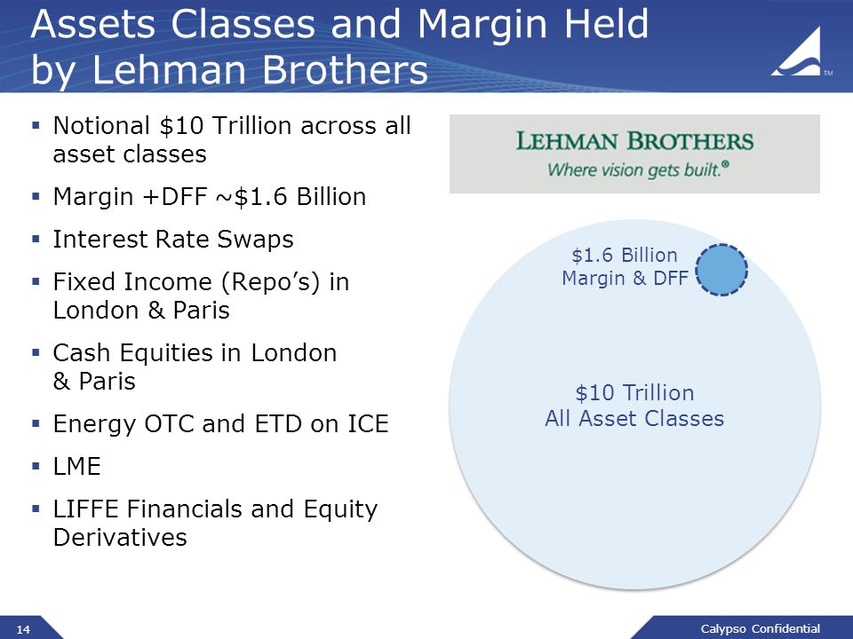 Calypso Confidential Assets Classes and Margin Held by Lehman Brothers  Notional $10 Trillion across all asset classes  Margin +DFF ~$1.6 Billion  Interest Rate Swaps  Fixed Income (Repo's) in London & Paris  Cash Equities in London & Paris  Energy OTC and ETD on ICE  LME  LIFFE Financials and Equity Derivatives $10 Trillion All Asset Classes $1.6 Billion Margin & DFF 14