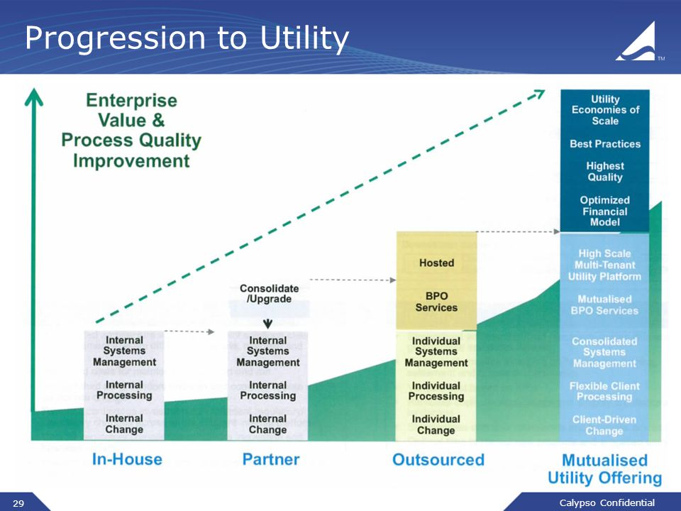 Calypso Confidential 29 Progression to Utility