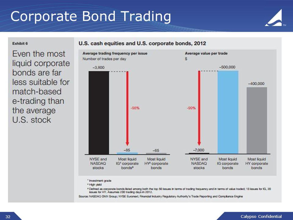 Calypso Confidential 32 Corporate Bond Trading
