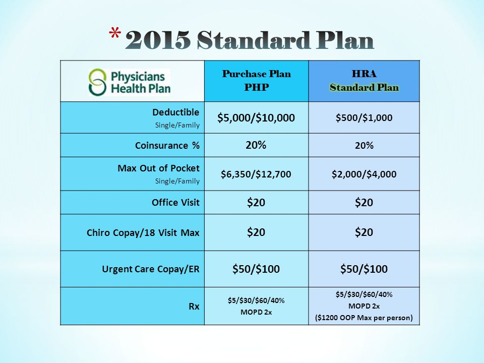 Purchase Plan PHP Deductible Single/Family $5,000/$10,000 $500/$1,000 Coinsurance % 20% Max Out of Pocket Single/Family $6,350/$12,700$2,000/$4,000 Office Visit $20 Chiro Copay/18 Visit Max $20 Urgent Care Copay/ER $50/$100 Rx $5/$30/$60/40% MOPD 2x $5/$30/$60/40% MOPD 2x ($1200 OOP Max per person)
