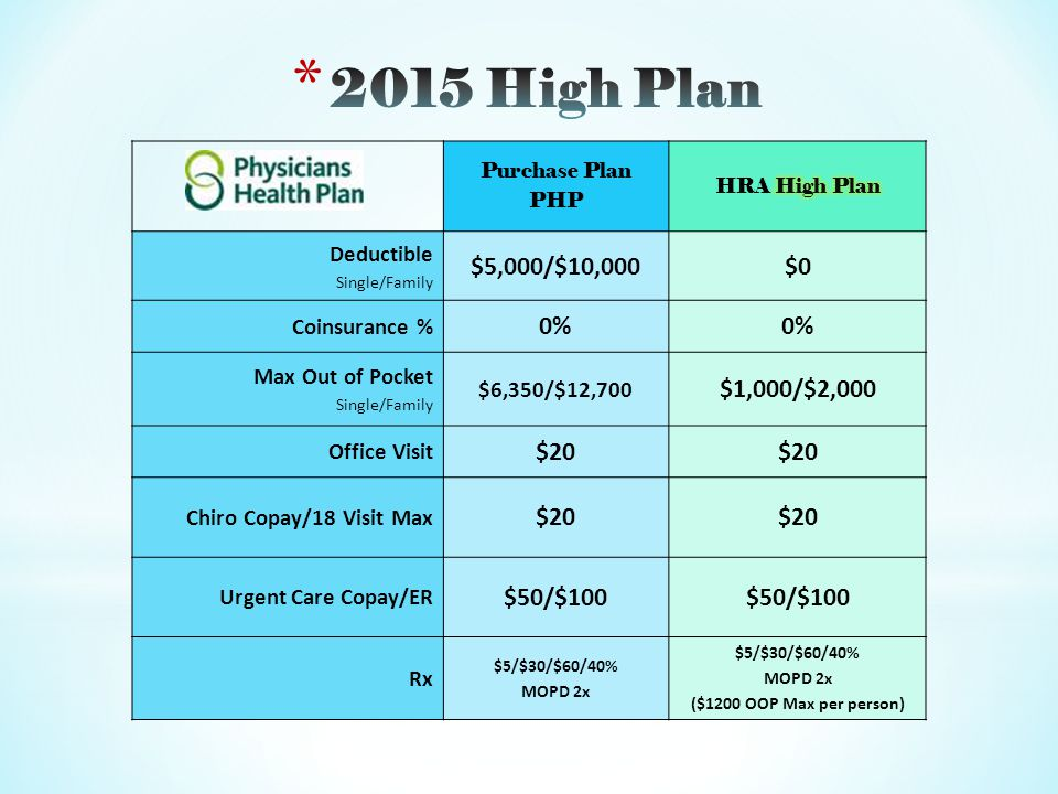 Purchase Plan PHP Deductible Single/Family $5,000/$10,000$0 Coinsurance % 0% Max Out of Pocket Single/Family $6,350/$12,700 $1,000/$2,000 Office Visit