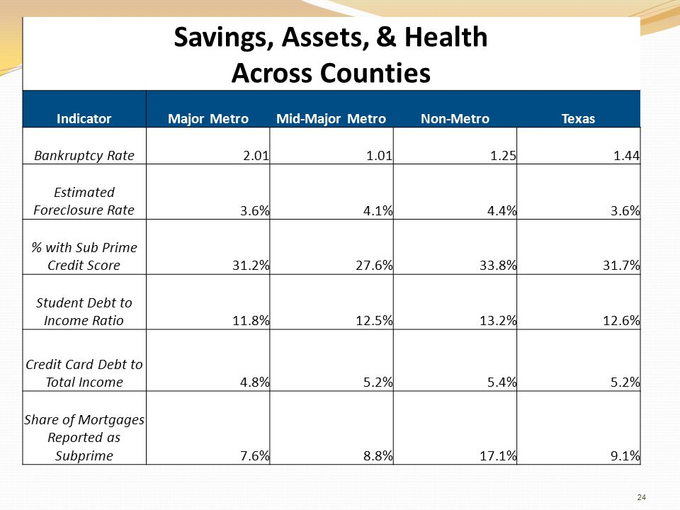 Savings, Assets, & Health Across Counties IndicatorMajor MetroMid-Major MetroNon-MetroTexas Bankruptcy Rate2.011.011.251.44 Estimated Foreclosure Rate3.6%4.1%4.4%3.6% % with Sub Prime Credit Score31.2%27.6%33.8%31.7% Student Debt to Income Ratio11.8%12.5%13.2%12.6% Credit Card Debt to Total Income4.8%5.2%5.4%5.2% Share of Mortgages Reported as Subprime7.6%8.8%17.1%9.1% 24