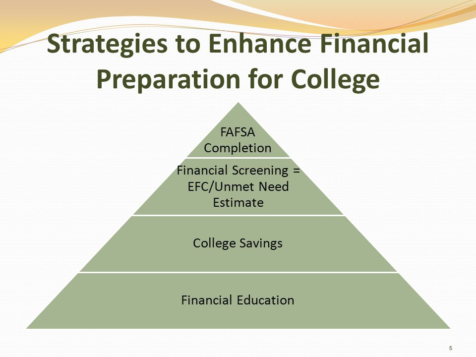 Strategies to Enhance Financial Preparation for College FAFSA Completion Financial Screening = EFC/Unmet Need Estimate College Savings Financial Education 5