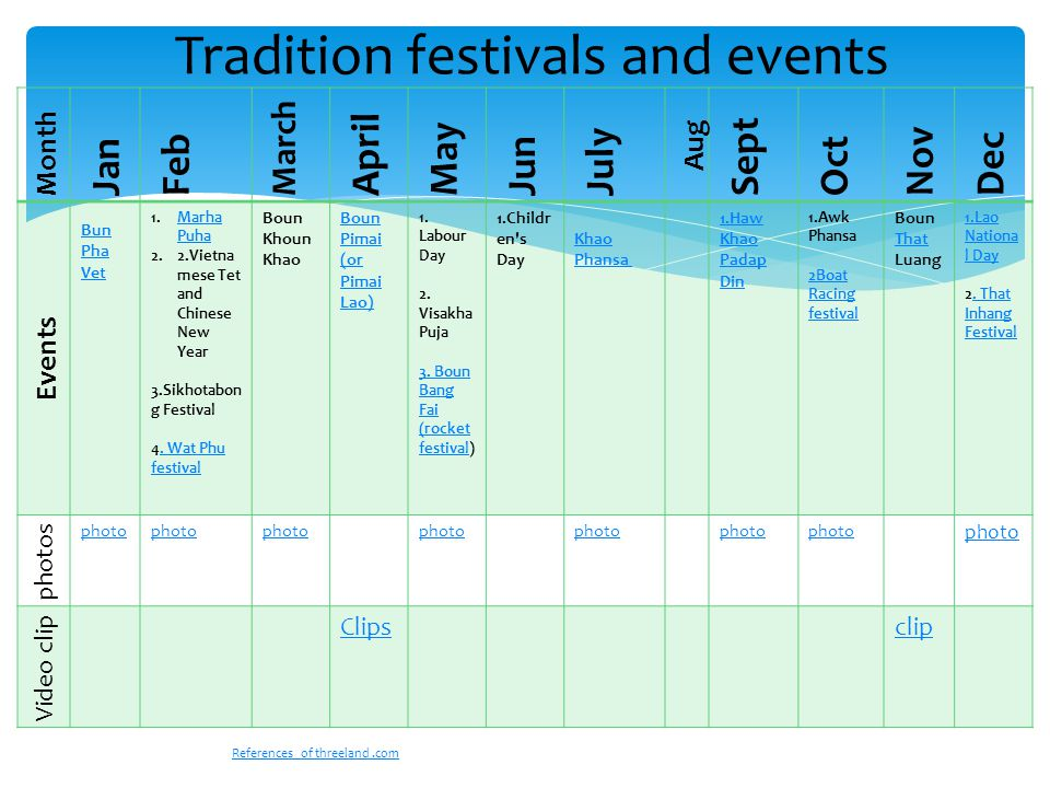 Month Jan Feb March April May Jun July Aug Sept Oct Nov Dec Events Bun Pha Vet 1.Marha PuhaMarha Puha 2.2.Vietna mese Tet and Chinese New Year 3.Sikhotabon g Festival 4.