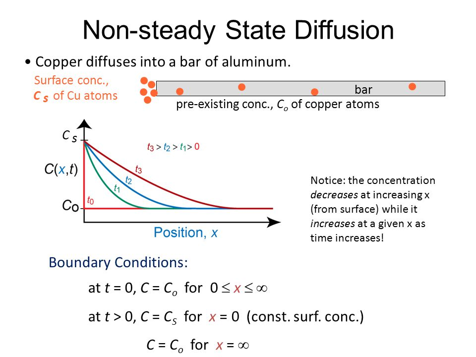 Non-steady State Diffusion at t = 0, C = C o for 0  x   at t > 0, C = C S for x = 0 (const.