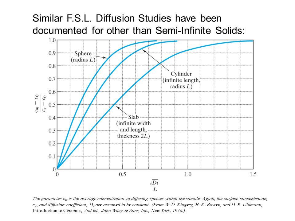 Similar F.S.L.