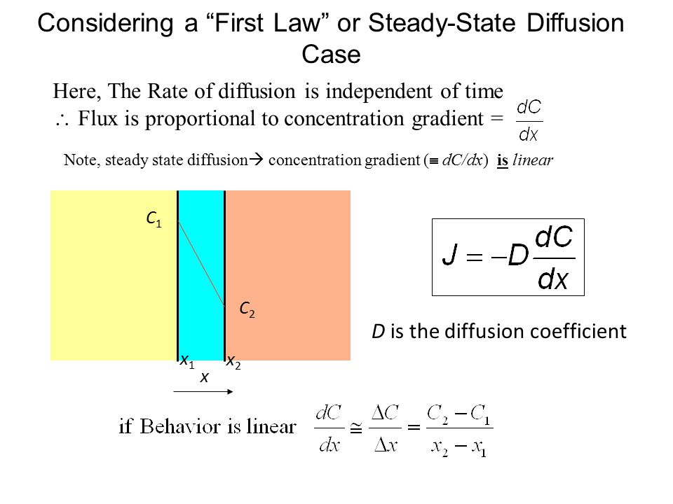 Considering a First Law or Steady-State Diffusion Case C1C1 C2C2 x C1C1 C2C2 x1x1 x2x2 D is the diffusion coefficient Here, The Rate of diffusion is independent of time  Flux is proportional to concentration gradient = Note, steady state diffusion  concentration gradient (  dC/dx) is linear