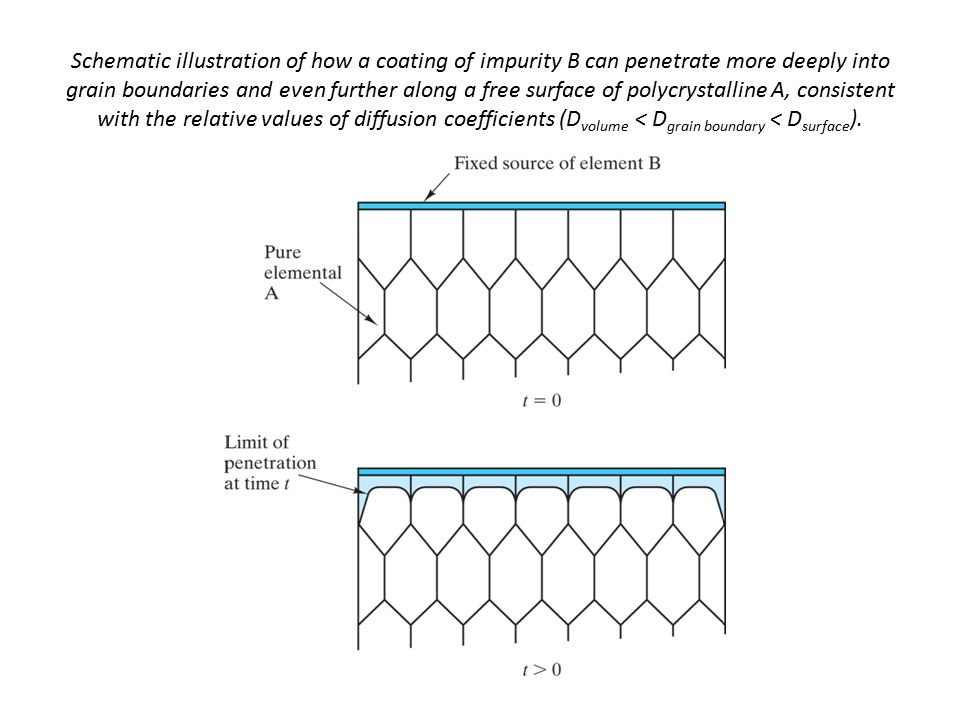 Schematic illustration of how a coating of impurity B can penetrate more deeply into grain boundaries and even further along a free surface of polycrystalline A, consistent with the relative values of diffusion coefficients (D volume < D grain boundary < D surface ).