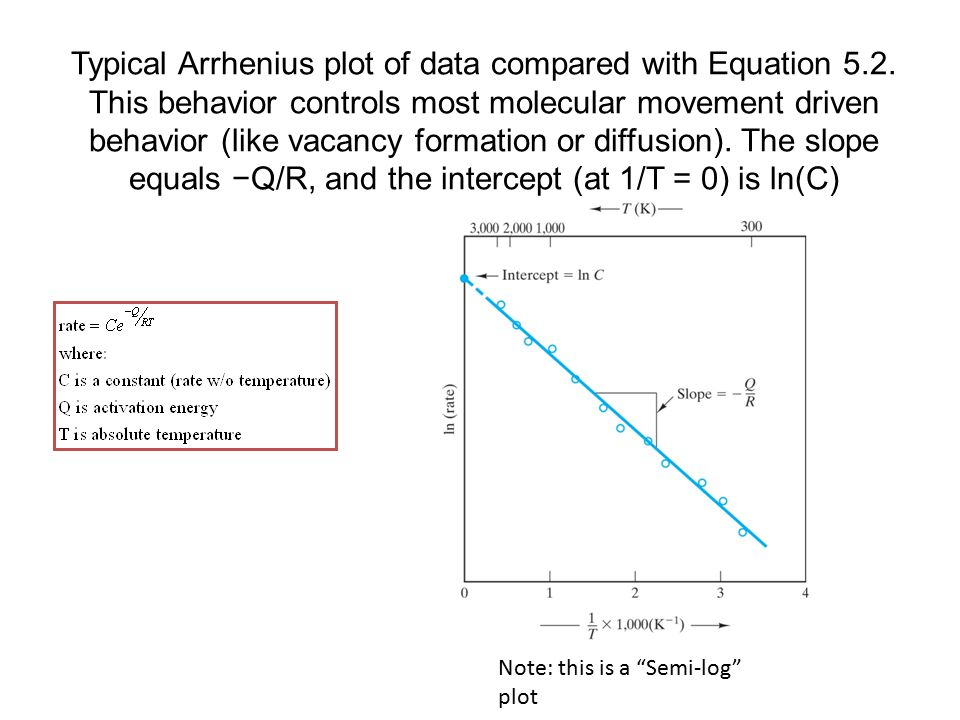 Typical Arrhenius plot of data compared with Equation 5.2.