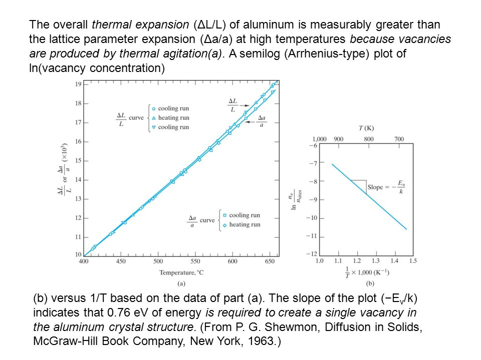 The overall thermal expansion (ΔL/L) of aluminum is measurably greater than the lattice parameter expansion (Δa/a) at high temperatures because vacancies are produced by thermal agitation(a).