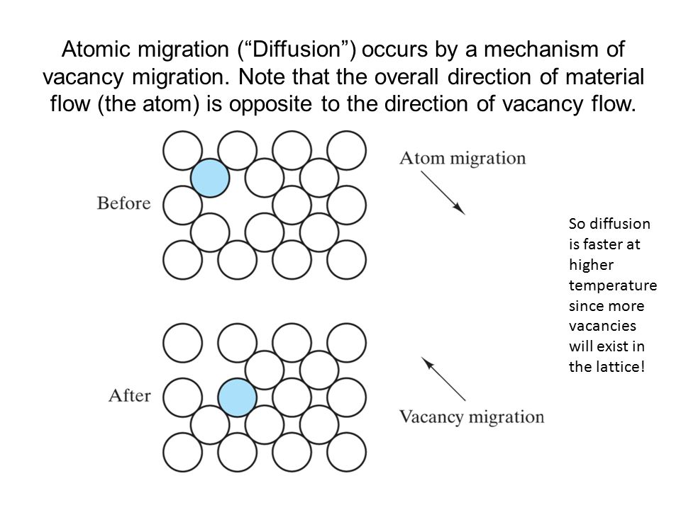 """Atomic migration (""""Diffusion"""") occurs by a mechanism of vacancy migration. Note that the overall direction of material flow (the atom) is opposite to"""