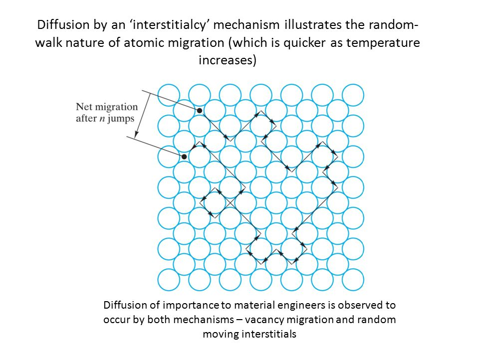 Diffusion by an 'interstitialcy' mechanism illustrates the random- walk nature of atomic migration (which is quicker as temperature increases) Diffusion of importance to material engineers is observed to occur by both mechanisms – vacancy migration and random moving interstitials