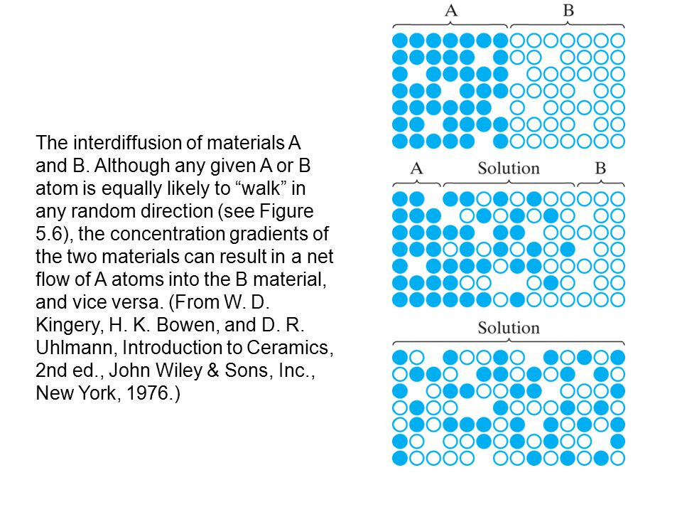 The interdiffusion of materials on an atomic scale was illustrated in the previous Figure --This figure shows interdiffusion of copper and nickel in a comparable example on the microscopic scale: