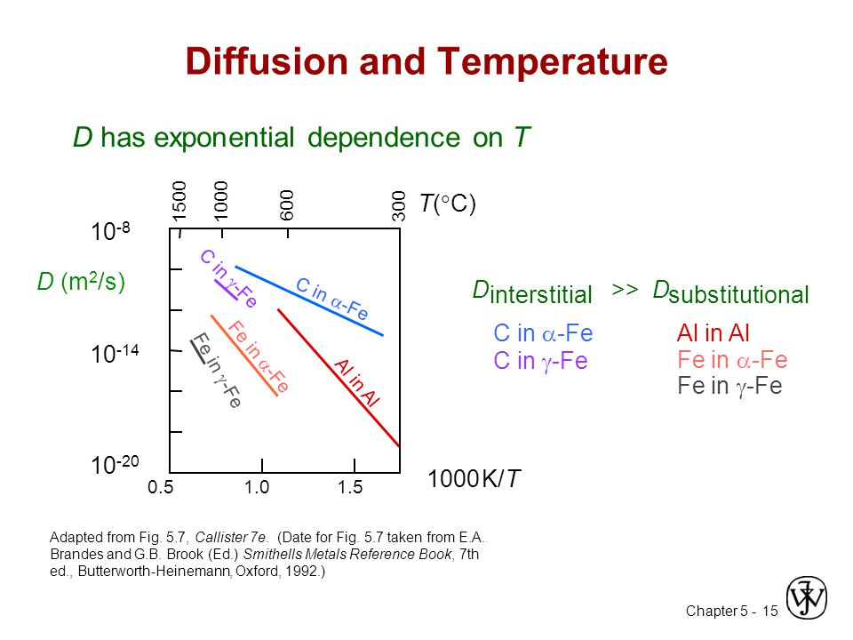 Chapter 5 - 15 Diffusion and Temperature Adapted from Fig. 5.7, Callister 7e. (Date for Fig. 5.7 taken from E.A. Brandes and G.B. Brook (Ed.) Smithell