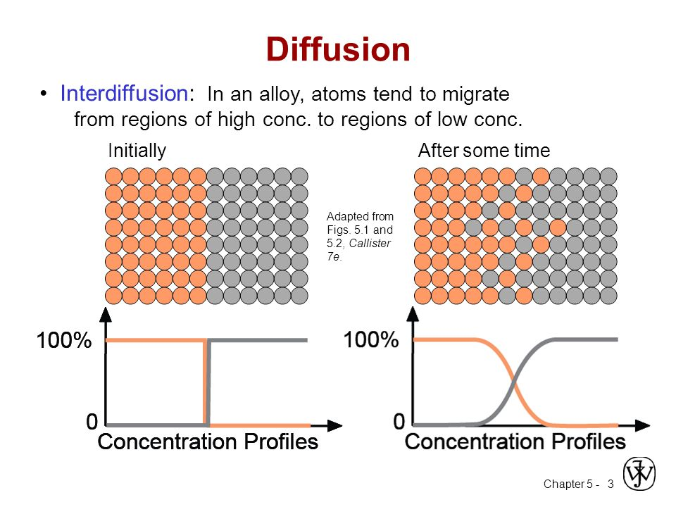 Chapter 5 - 3 Interdiffusion: In an alloy, atoms tend to migrate from regions of high conc.