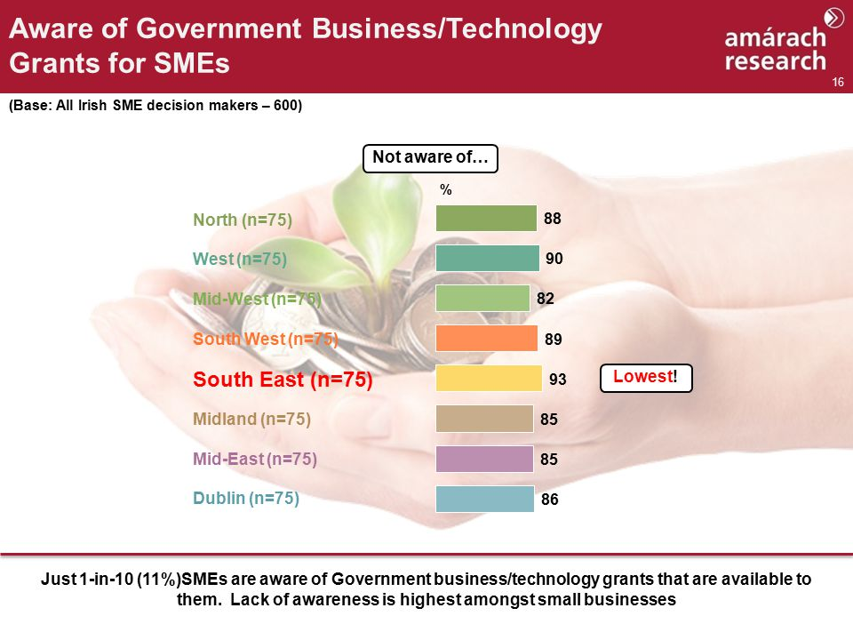 16 Just 1-in-10 (11%)SMEs are aware of Government business/technology grants that are available to them.