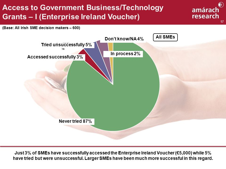 17 Access to Government Business/Technology Grants – I (Enterprise Ireland Voucher) (Base: All Irish SME decision makers – 600) % (n=400) All SMEs Just 3% of SMEs have successfully accessed the Enterprise Ireland Voucher (€5,000) while 5% have tried but were unsuccessful.