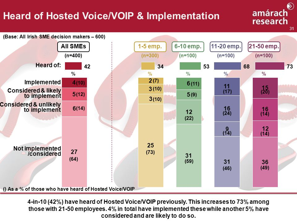 31 Heard of Hosted Voice/VOIP & Implementation (Base: All Irish SME decision makers – 600) % 1-5 emp.