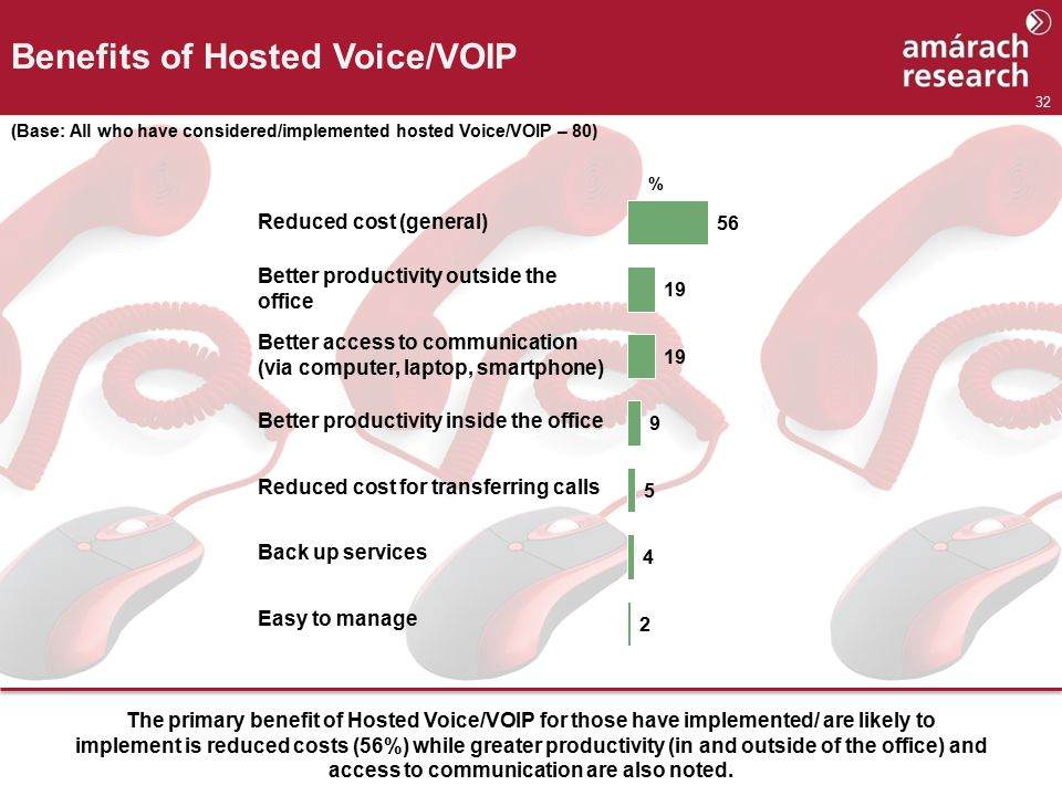 32 Benefits of Hosted Voice/VOIP (Base: All who have considered/implemented hosted Voice/VOIP – 80) % Reduced cost (general) Better productivity outside the office Better access to communication (via computer, laptop, smartphone) Better productivity inside the office Reduced cost for transferring calls Back up services Easy to manage The primary benefit of Hosted Voice/VOIP for those have implemented/ are likely to implement is reduced costs (56%) while greater productivity (in and outside of the office) and access to communication are also noted.
