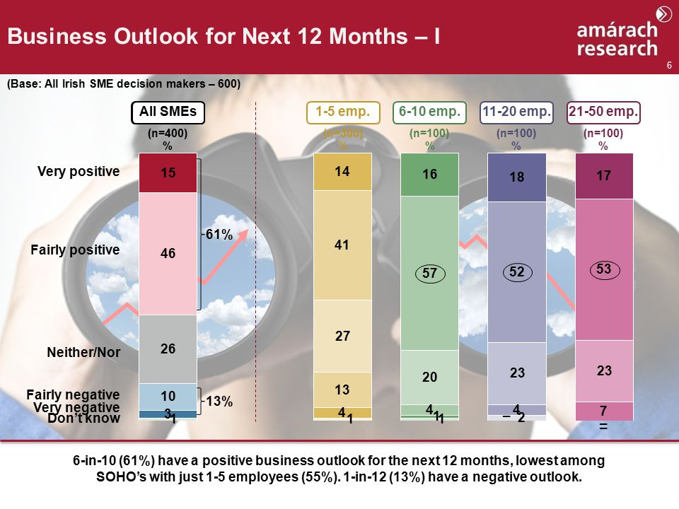 6 Business Outlook for Next 12 Months – I (Base: All Irish SME decision makers – 600) % Very positive Fairly positive Neither/Nor Fairly negative Very negative Don't know 1-5 emp.