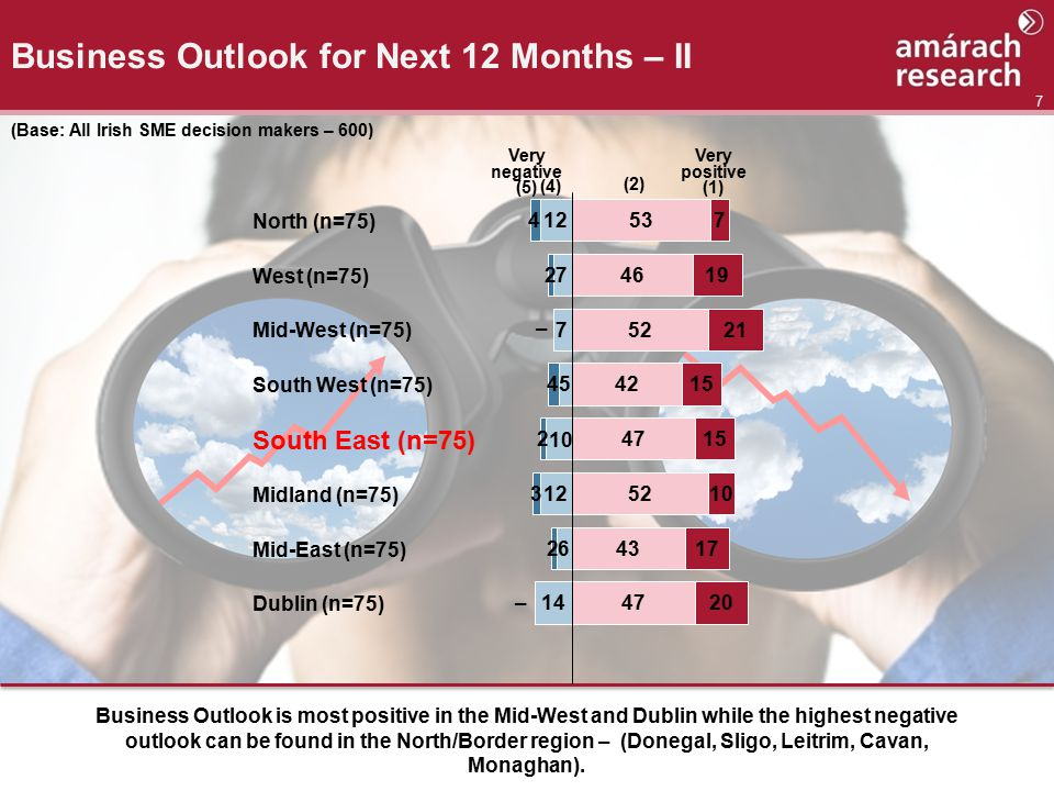 7 Business Outlook for Next 12 Months – II Business Outlook is most positive in the Mid-West and Dublin while the highest negative outlook can be found in the North/Border region – (Donegal, Sligo, Leitrim, Cavan, Monaghan).
